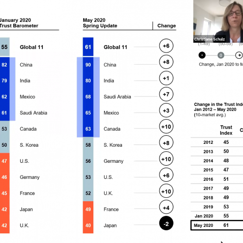 Edelman TRUST Barometer 2020 – Frühlings-Update COVID-19