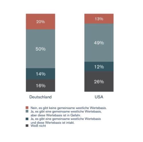 Umfrage: Deutsche und Amerikaner sehen westliche Wertebasis schwinden
